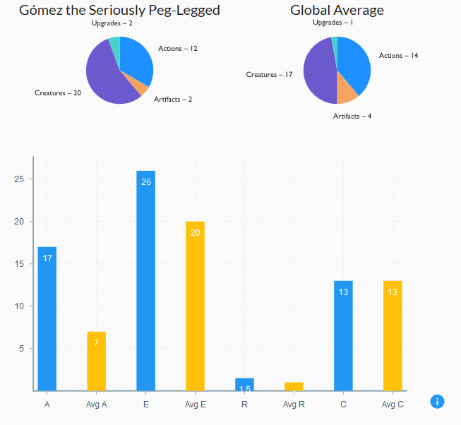 Decks of Keyforge statistiques