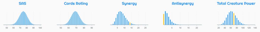 Synergies Keyforge